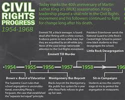 a brief history of american civil rights The african american civil rights movement of the 1950s and 1960s failed more  than it succeeded yet, in the popular history of the civil.